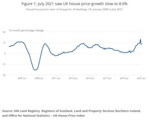UK House Price Growth
